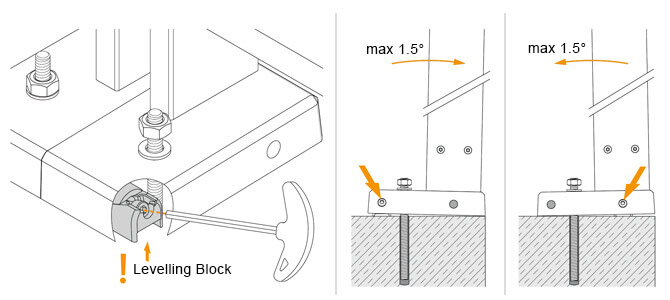 Levelling Block Adjustment