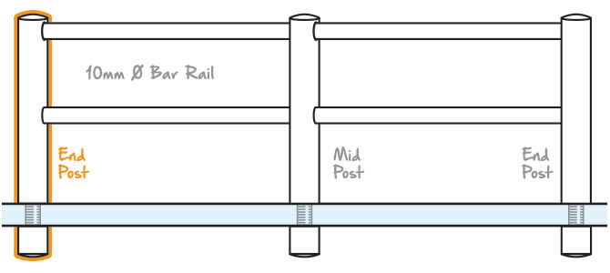 Double Mini Rail End Post Glass Mount Position