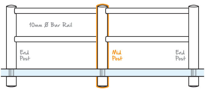 Mini Rail End Post Glass Mount Position