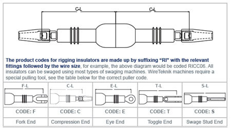 Fail Safe Rigging Insulator Combinations