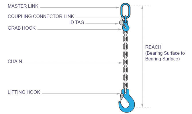 1 Leg Chain Reach and Components