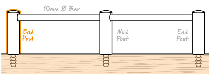 10mm Mini Rail End Post Position
