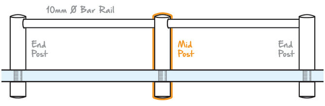 Mini Rail Mid Post Glass Mount Position